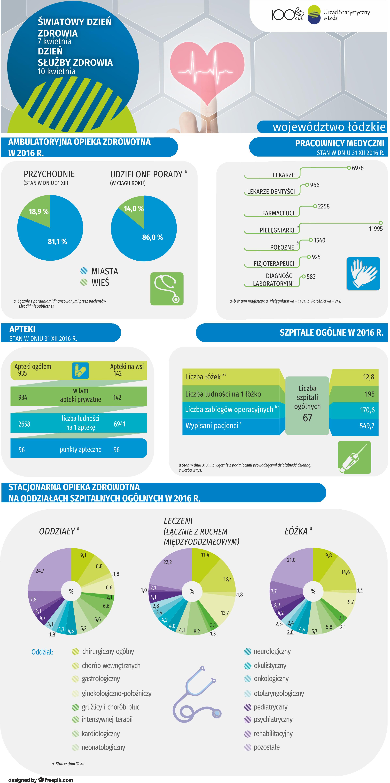 Urz U0105d Statystyczny W U0141odzi Infografiki Infografika
